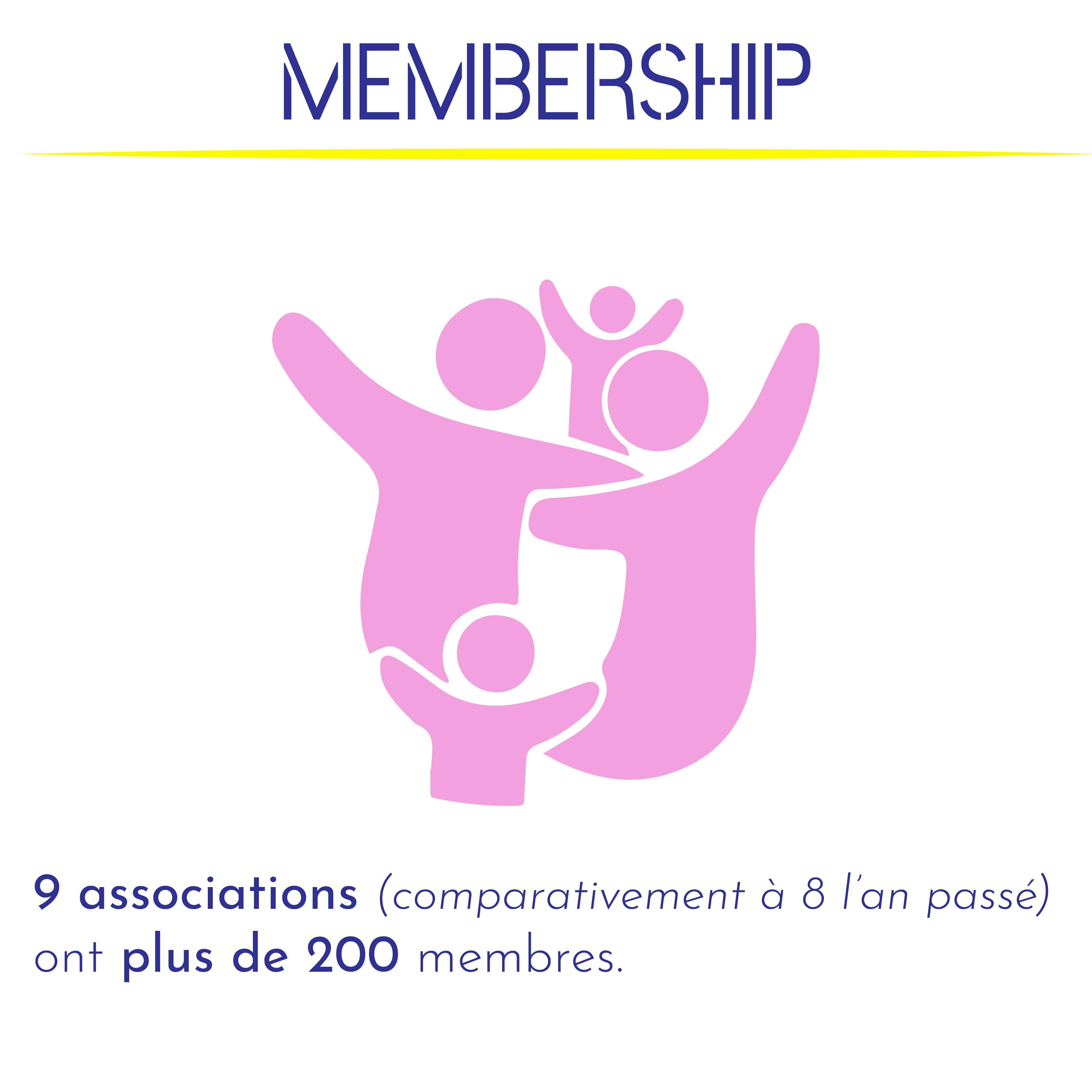 9 associations (comparativement à 8 l'an passé) ont plus de 200 membres.