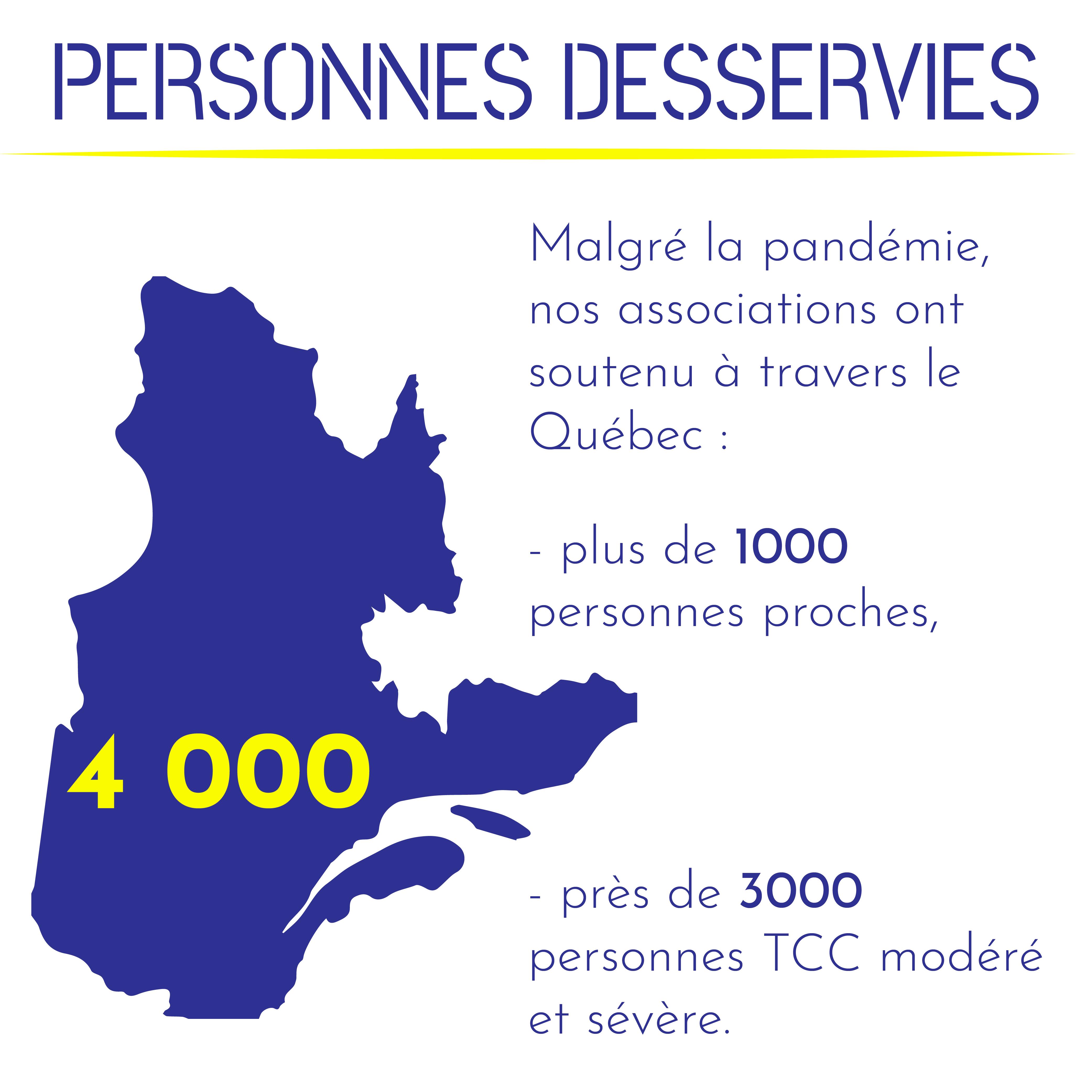 Malgré la pandémie, nos associations ont soutenu à travers le Québec : plus de 1000 personnes proches, près de 3000 personnes TCC modéré et sévère. Ce qui donne 4000 personnes.